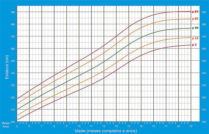 Curvas de Crescimento : CIAM